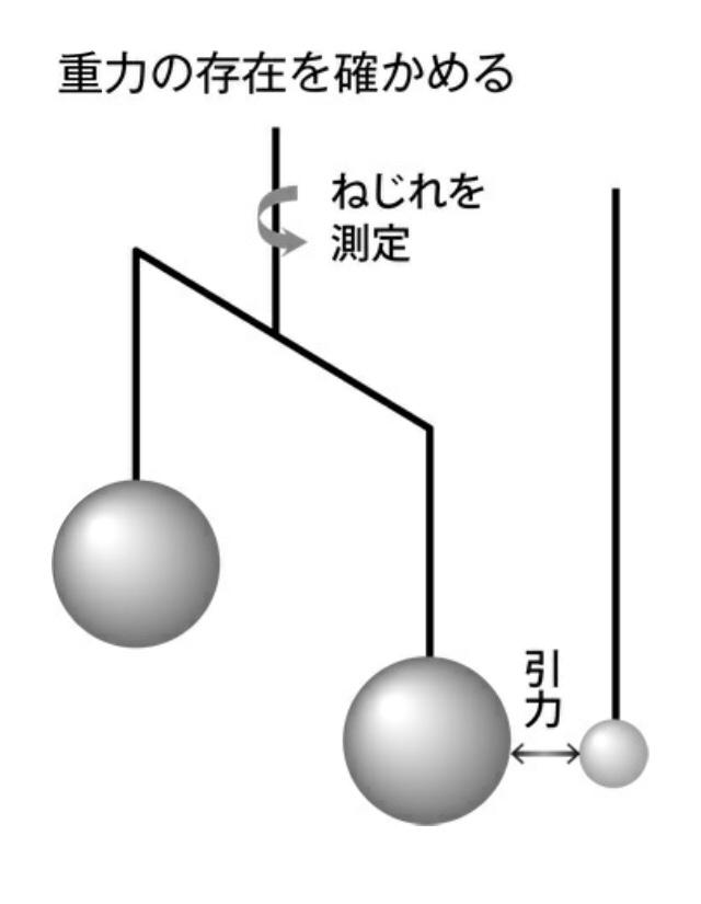 引力 重力 と